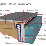 AllStar Property Inspection - Pool & Spa Inspection