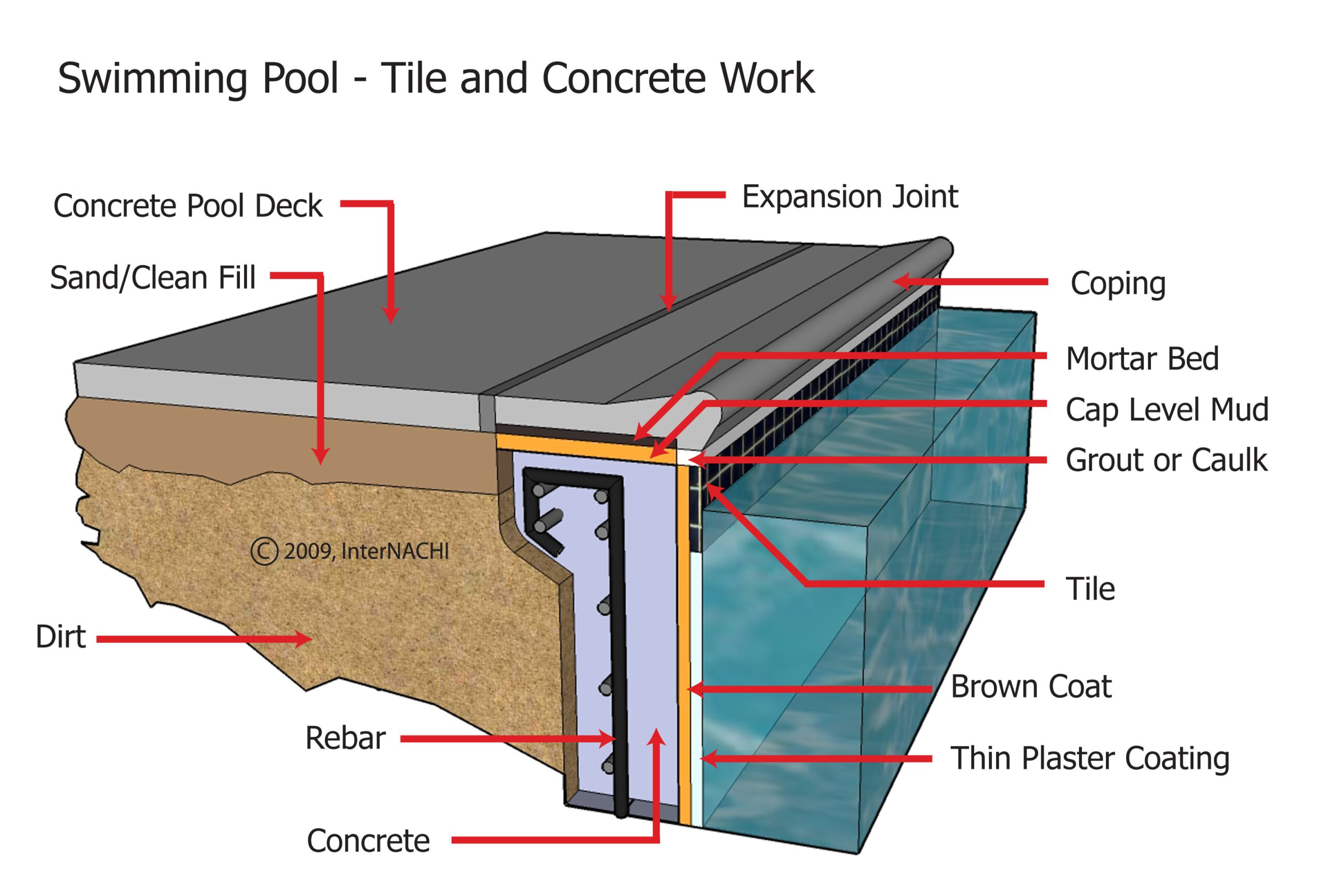 Do You Need a Pool Inspection?